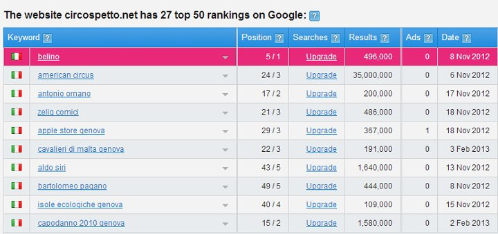 The website circospetto.net has 27 top 50 rankings on Google