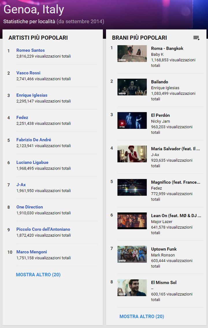 Genova, YouTube Insigts